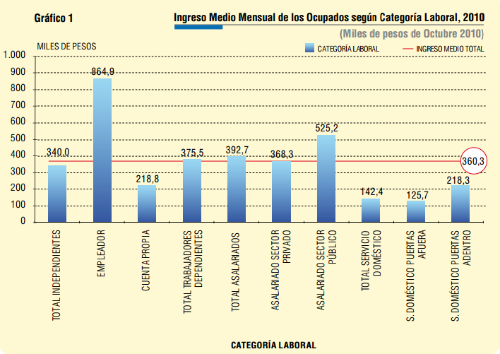 Salarios promedio Chile