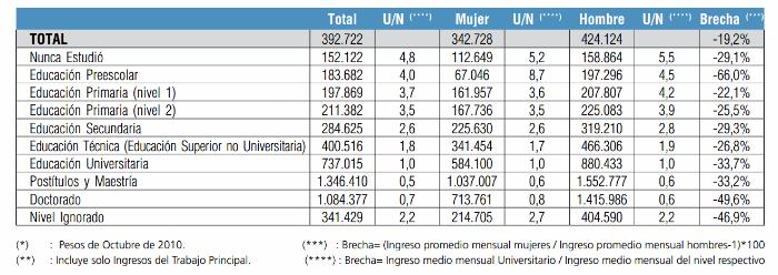 Salarios promedio Chile 1