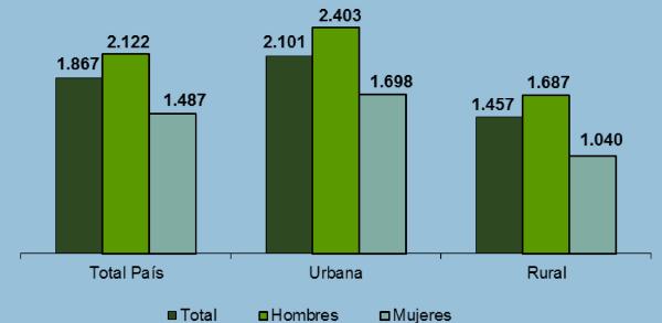 Salarios promedio Paraguay