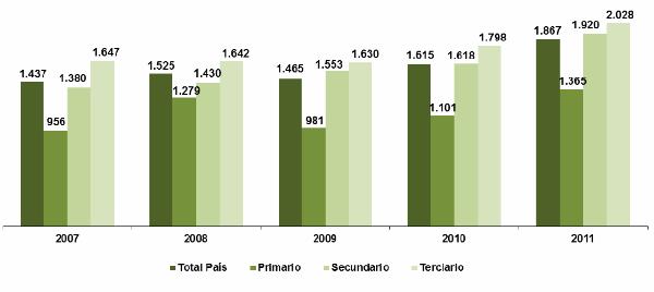 Salarios promedio Paraguay 1